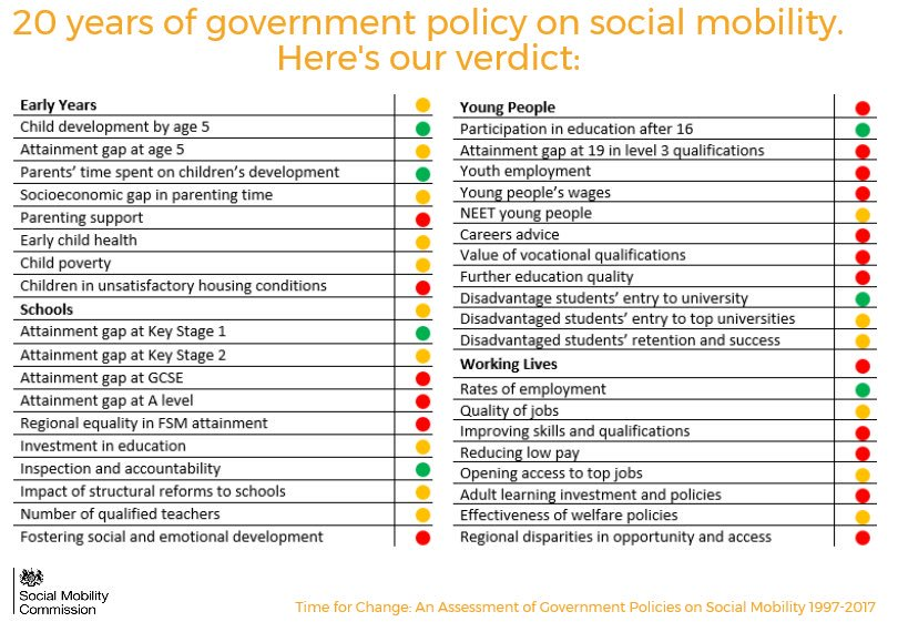 FCE Position on: Time for Change – Report on 20 years of social mobility policy
